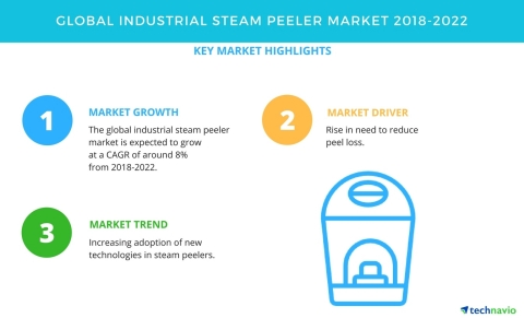 Technavio has published a new market research report on the global industrial steam peeler market from 2018-2022. (Graphic: Business Wire)
