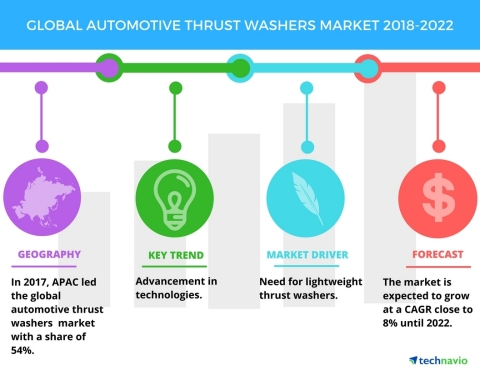 Technavio has published a new market research report on the global automotive thrust washers market from 2018-2022. (Graphic: Business Wire)