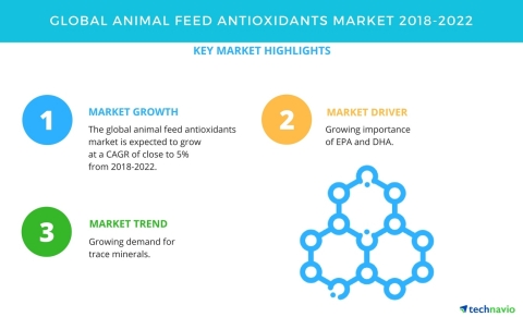 Technavio has published a new market research report on the global animal feed antioxidants market from 2018-2022. (Graphic: Business Wire)