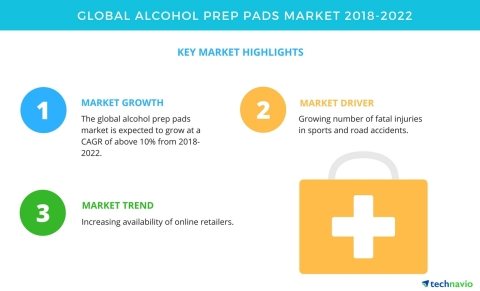 Technavio has published a new market research report on the global alcohol prep pads market from 2018-2022. (Graphic: Business Wire)