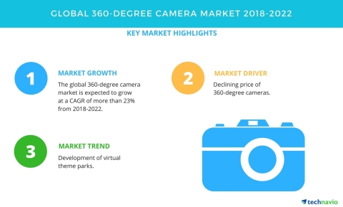 Technavio has published a new market research report on the global 360-degree camera market from 2018-2022. (Graphic: Business Wire)