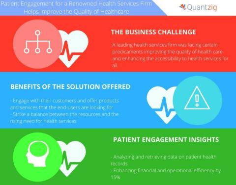 Patient Engagement for a Renowned Health Services Firm Helps Improve the Quality of Healthcare. (Graphic: Business Wire)