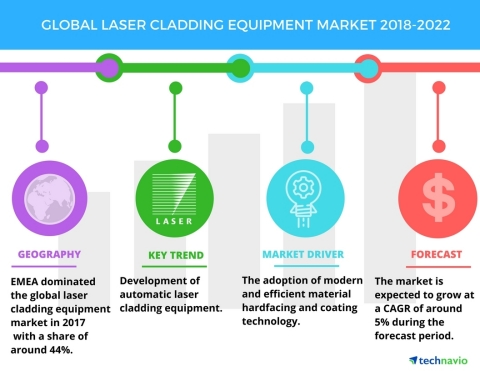 Technavio has published a new market research report on the global laser cladding equipment market from 2018-2022. (Graphic: Business Wire)