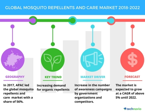 Technavio has published a new market research report on the global mosquito repellents and care market from 2018-2022. (Photo: Business Wire)