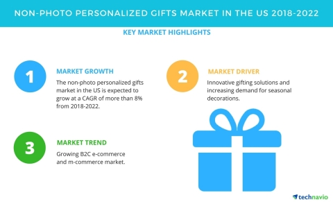 Technavio has published a new market research report on the non-photo personalized gifts market in the US from 2018-2022. (Graphic: Business Wire)