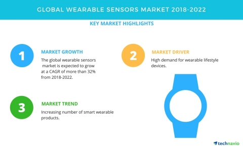 Technavio has published a new market research report on the global wearable sensors market from 2018 ...