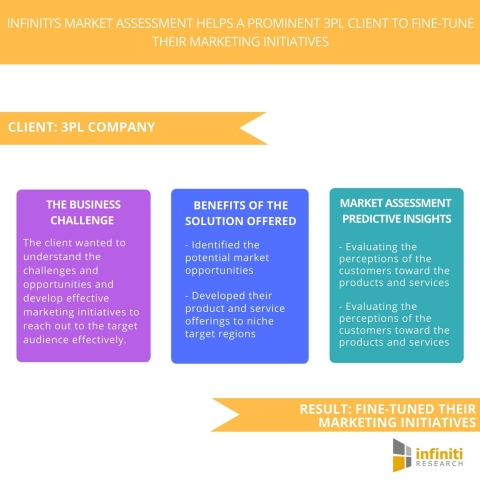 Infiniti's Market Assessment Helps A Prominent 3PL Client to Fine-tune Their Marketing Initiatives. (Graphic: Business Wire)