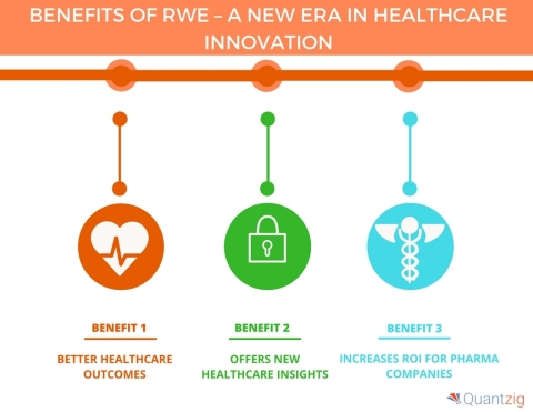 BENEFITS OF RWE - A NEW ERA IN HEALTHCARE INNOVATION (Graphic: Business Wire)