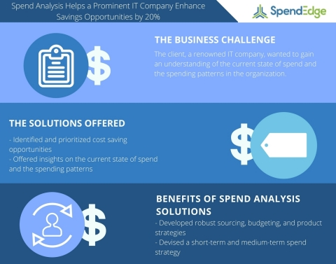 Spend Analysis Helps a Prominent IT Company Enhance Savings Opportunities by 20% (Graphic: Business ...