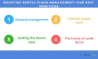 Supply Chain Management Best Practices (Graphic: Business Wire)