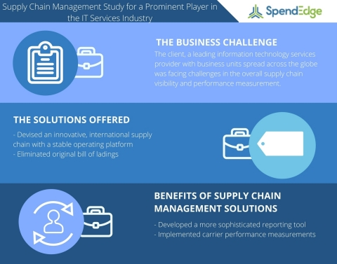 Supply Chain Management Study on the Information Technology Services Industry (Graphic: Business Wir ...