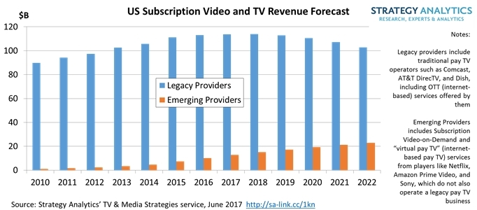 Pay TV Firms Will Dominate $126B US Video/TV Market In Spite Of