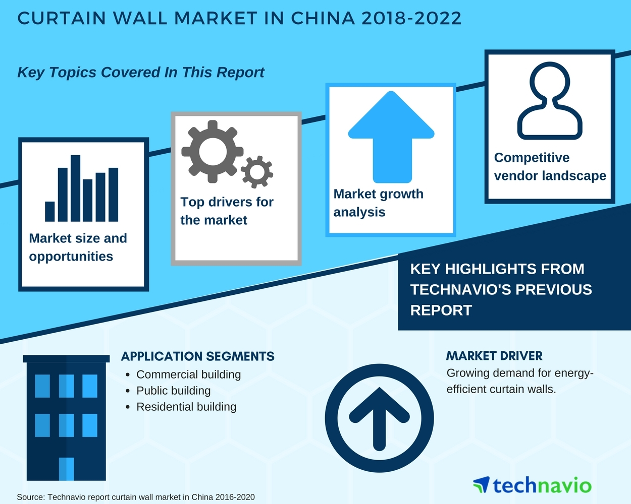 Curtain Wall Market In China   Market Analysis And Forecast| Technavio |  Business Wire