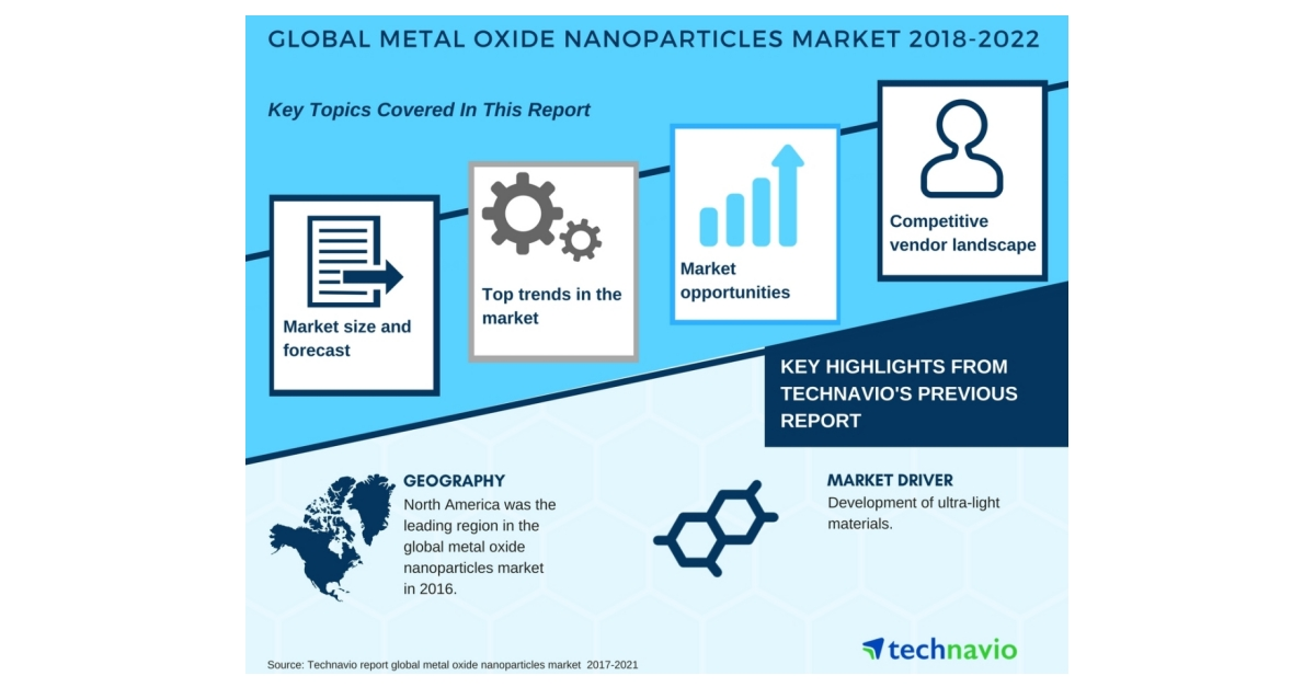 """global market for metal oxide nanoparticles """"the global market for metal and metal oxide nanoparticles 2010-2027 """" brings  you the very latest information and historical data on these advanced materials,."""