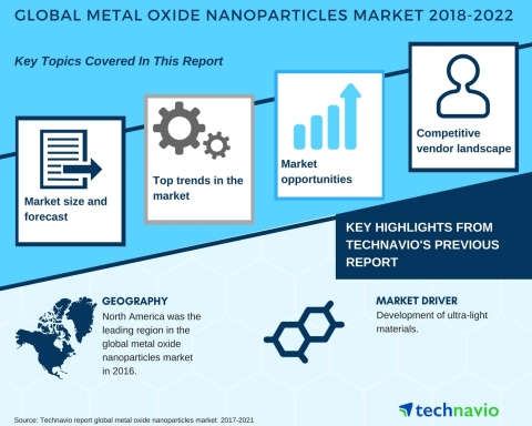 Technavio has published a new market research report on the metal oxide nanoparticles market from 2018-2022. (Graphic: Business Wire)