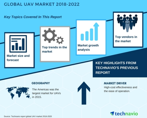 Technavio has published a new market research report on the global UAV market from 2018-2022. (Graphic: Business Wire)