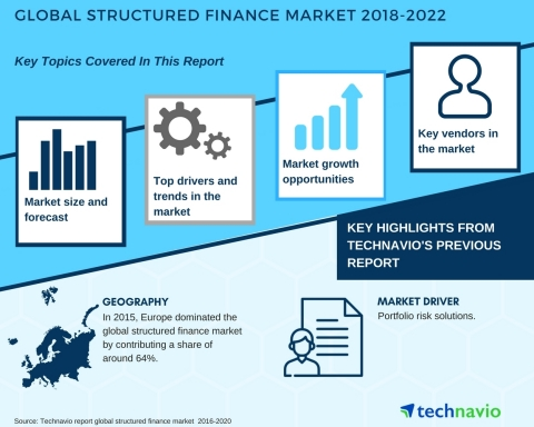 Technavio has published a new market research report on the global structured finance market from 2018-2022. (Graphic: Business Wire)