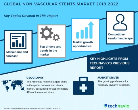 Technavio has published a new market research report on the global non-vascular stents market from 2018-2022. (Graphic: Business Wire)