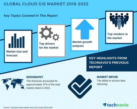 Technavio has published a new market research report on the global cloud GIS market from 2018-2022.  ...