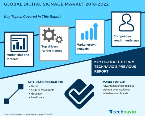 Technavio has published a new market research report on the global digital signage market from 2018-2022. (Graphic: Business Wire)
