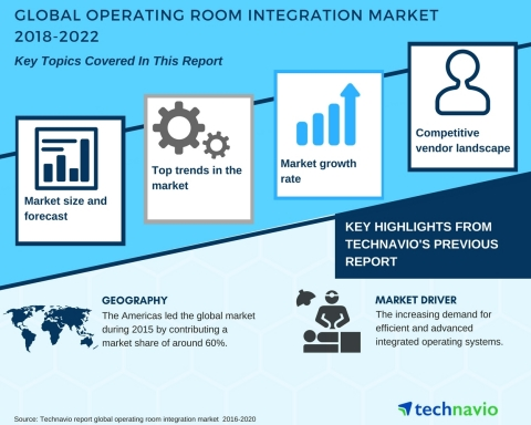 Technavio has published a new market research report on the global operating room integration market from 2018-2022. (Graphic: Business Wire)