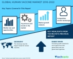 Technavio has published a new market research report on the global human vaccine market from 2018-2022. (Graphic: Business Wire)