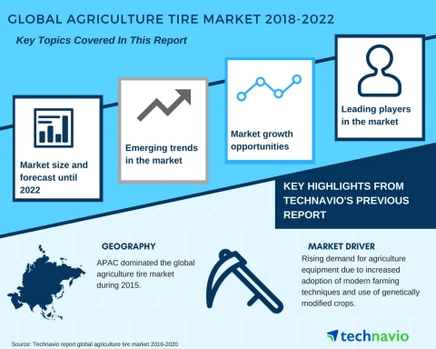 Technavio has published a new market research report on the global agriculture tire market from 2018-2022.
