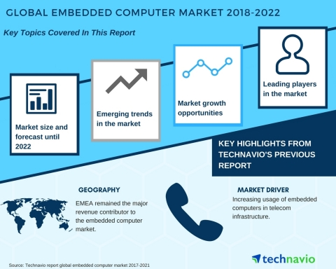 Technavio has published a new market research report on the global embedded computer market from 201 ...