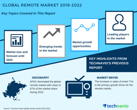 Technavio has published a new market research report on the global remote market from 2018-2022. (Graphic: Business Wire)