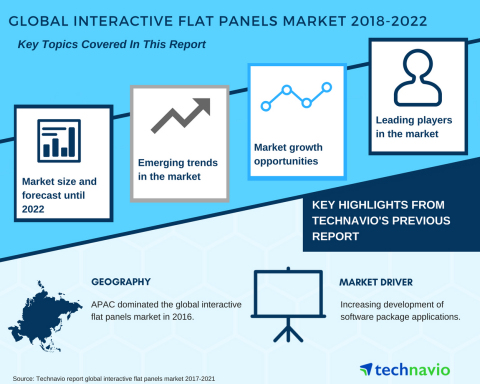 Technavio has published a new market research report on the global interactive flat panels market from 2018-2022. (Graphic: Business Wire)