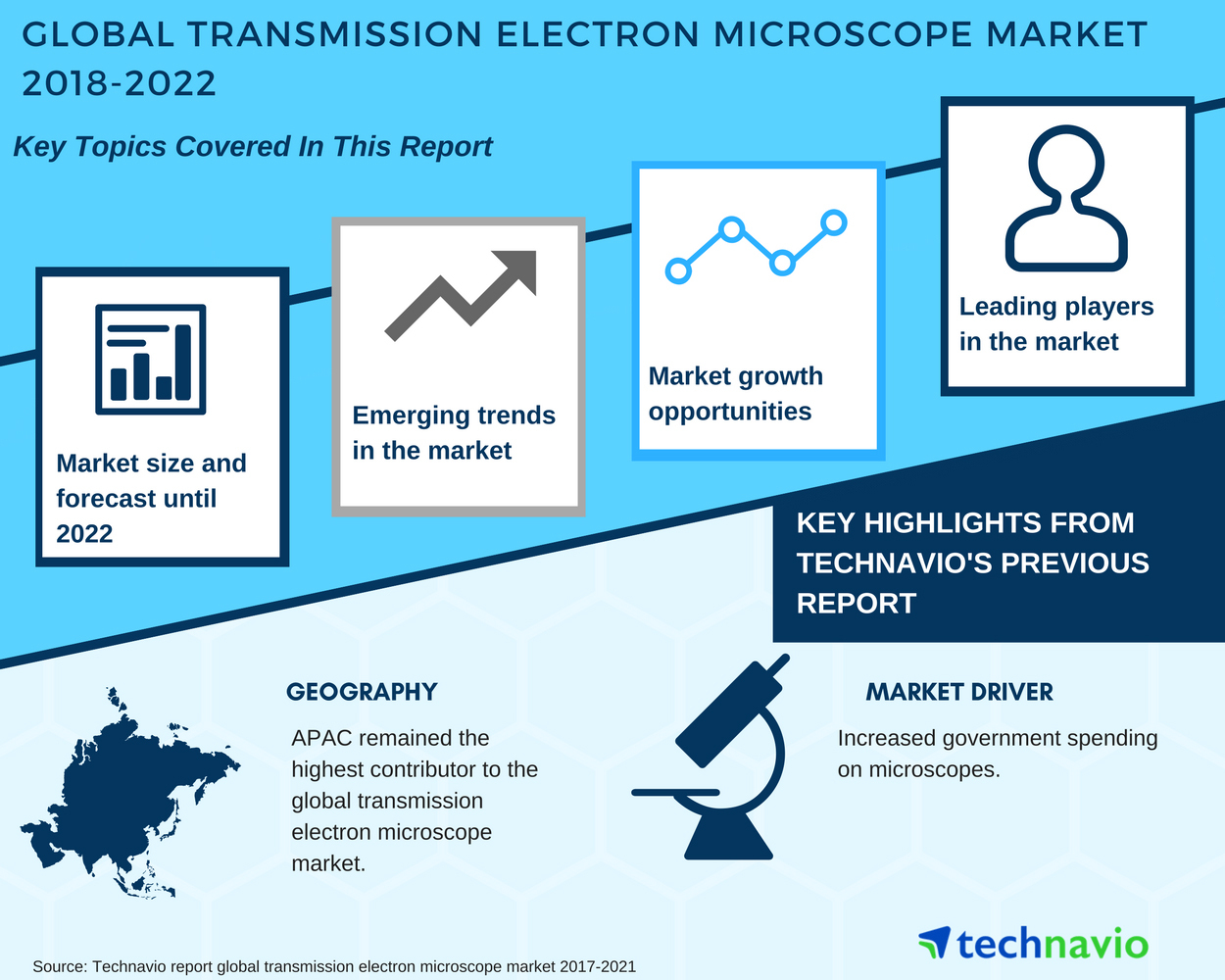 Global transmission electron microscope market a market full of global transmission electron microscope market a market full of opportunities technavio business wire ccuart Gallery