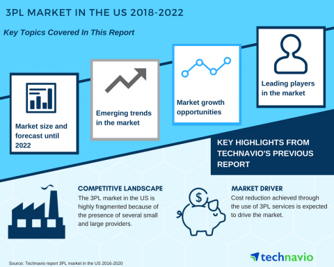 Technavio has published a new market research report on the 3PL Market in the US from 2018-2022. (Graphic: Business Wire)