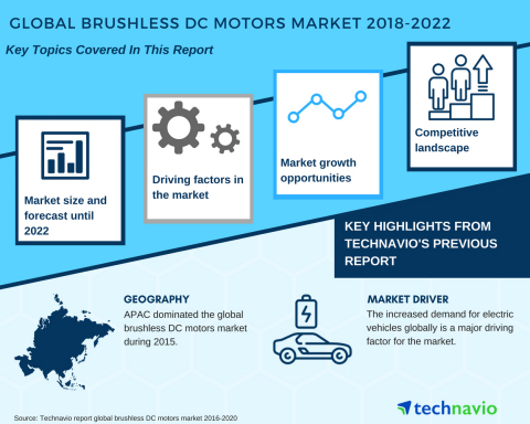 Technavio has published a new market research report on the global brushless DC motors market from 2018-2022. (Graphic: Business Wire)