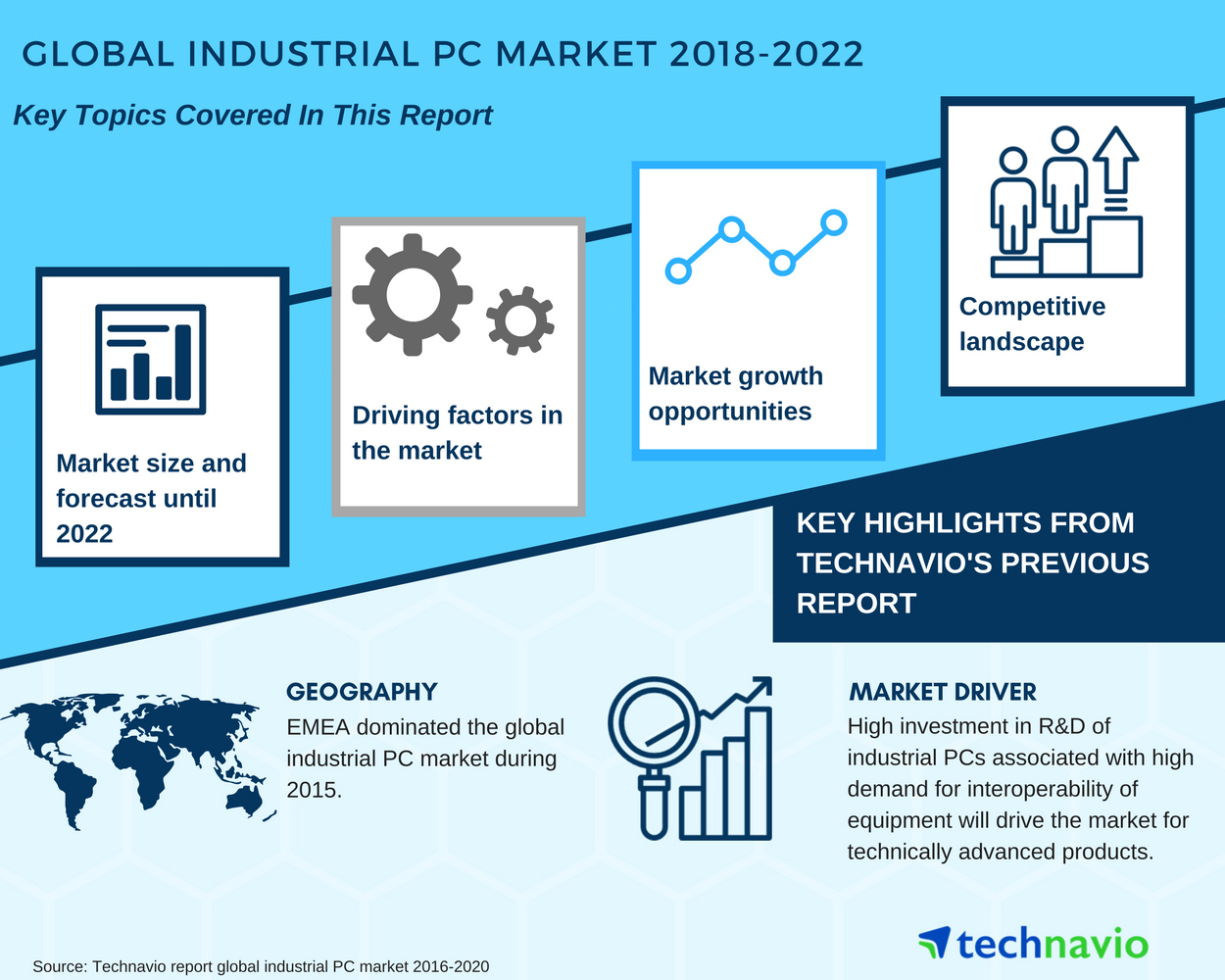 Global Industrial PC Market - Growth Prospects and Forecasts