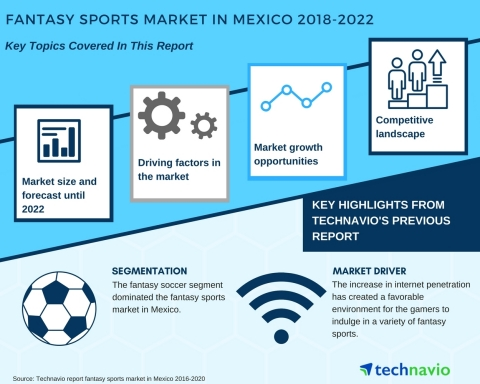 Technavio has published a new market research report on the fantasy sports market in Mexico from 2018-2022. (Graphic: Business Wire)