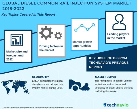 Technavio has published a new market research report on the global diesel common rail injection system market from 2018-2022. (Graphic: Business Wire)