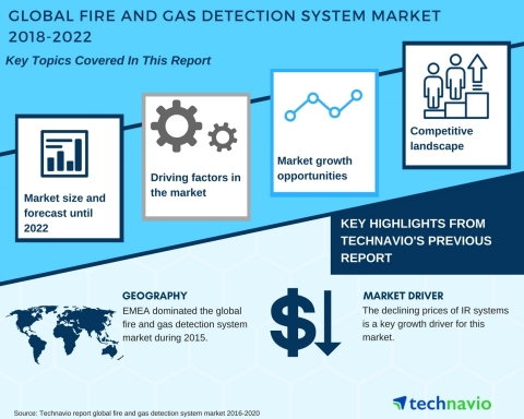 Technavio has published a new market research report on the global fire and gas detection system market from 2018-2022. (Graphic: Business Wire)