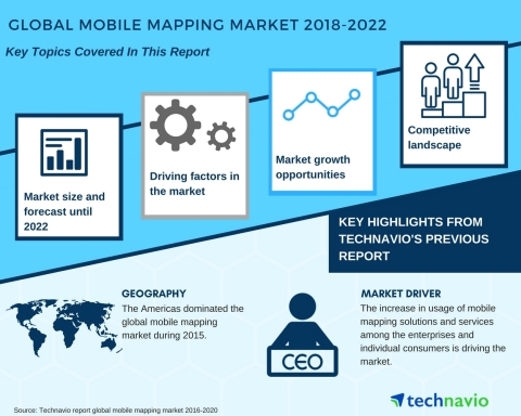 Technavio has published a new market research report on the global mobile mapping market from 2018-2 ...