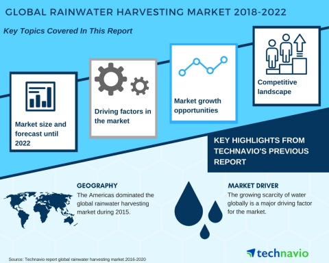 Technavio has published a new market research report on the global rainwater harvesting market from 2018-2022. (Graphic: Business Wire)