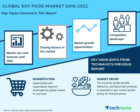 Technavio has published a new market research report on the global soy food market from 2018-2022. (Graphic: Business Wire)