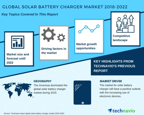 Technavio has published a new market research report on the global solar battery charger market from 2018-2022. (Graphic: Business Wire)