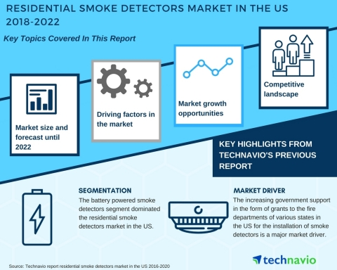 Technavio has published a new market research report on the residential smoke detectors market in the US from 2018-2022. (Graphic: Business Wire)