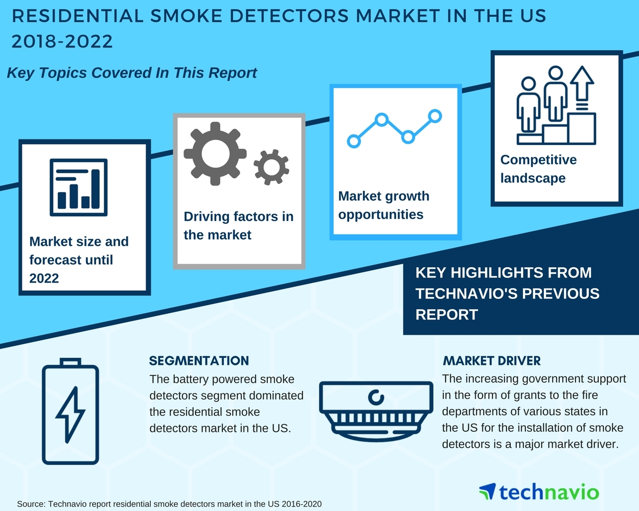 Residential Smoke Detectors Market In The Us Competitive