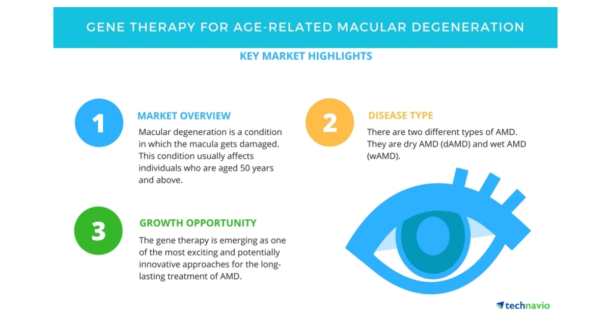 age related macular degeneration amd therapeutics market Gene therapy for age-related macular degeneration - market overview macular degeneration is a condition in which, macula, a part of.