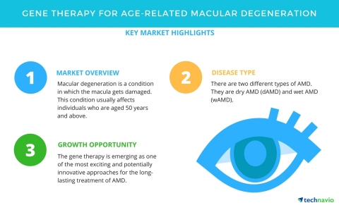 Technavio has published a new market research report on gene therapy for age-related macular degeneration from 2018-2022. (Graphic: Business Wire)