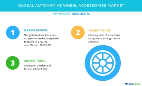 Technavio has published a new market research report on the global automotive wheel accessories market from 2018-2022. (Graphic: Business Wire)