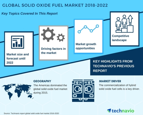 Technavio has published a new market research report on the global solid oxide fuel cell market from 2018-2022. (Graphic: Business Wire)