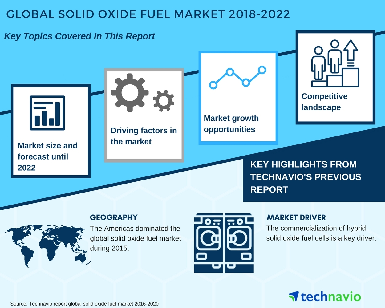 Global Solid Oxide Fuel Cell Market Overview By Technavio Business Wire