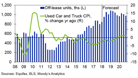 Off-lease volumes will continue to rise over the next few years according to the Moody's Analytics Used Car Price Outlook, yet at a decreasing rate, giving dealers a better chance to adjust to the higher volumes.