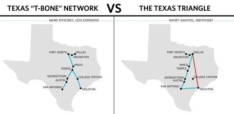 "The Texas ""T-Bone"" Network vs. Texas Triangle High Speed Rail (Graphic: Business Wire)"